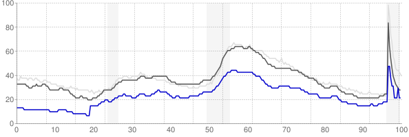 Columbia, Missouri monthly unemployment rate chart